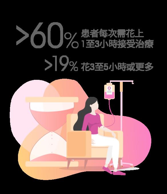 多於60%患者每次需花上1至3小時接受治療;多於19%花3至5小時或更多